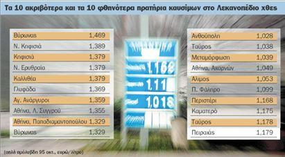 Ουρές για βενζίνη στα φθηνά πρατήρια | tovima.gr