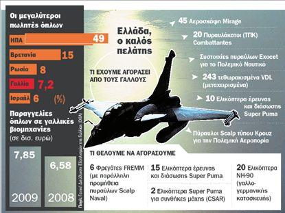 ΓΑΛΛΙΑ  Εξαγωγή όπλων αντί… ιδεών   tovima.gr