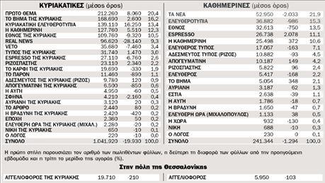 Η κυκλοφορία των εφημερίδων από 1.2.2010 ως 7.2.2010 πανελλαδικά | tovima.gr