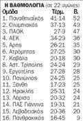 Βαθμολογία Super League   tovima.gr