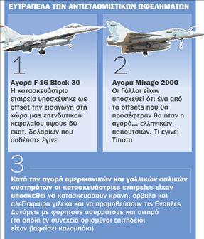 Τέλος στη «μίζα» των αντισταθμιστικών | tovima.gr