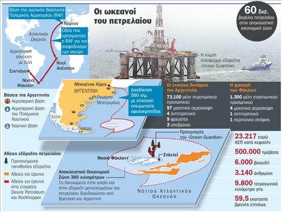 Ανάβει φωτιές το πετρέλαιο στα Φόκλαντ | tovima.gr