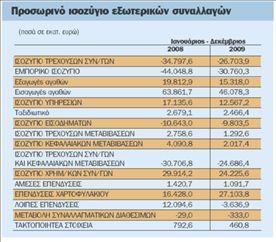 Συρρικνώθηκε κατά  23,3% το έλλειμμα  του ισοζυγίου το 2009 | tovima.gr