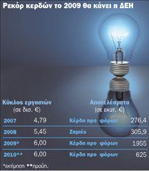 Μάχη ιδιωτών  για την «πίτα»  του ρεύματος | tovima.gr