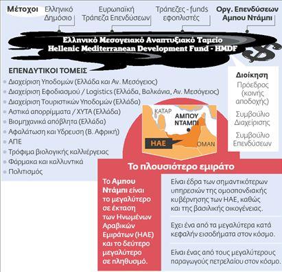 Πετροδόλαρα για επενδύσεις  στην ελληνική οικονομία | tovima.gr
