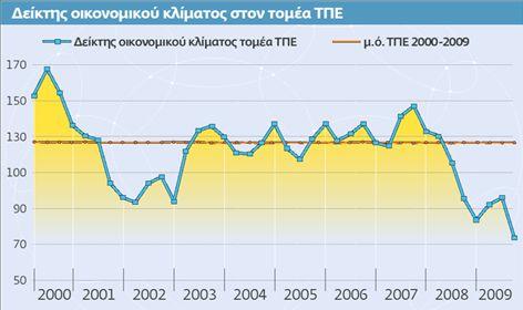 Ανατροπή στην αγορά  της Πληροφορικής | tovima.gr