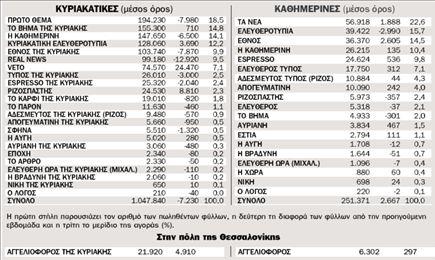 Η κυκλοφορία των εφημερίδων από 16.2.2010 ως 21.2.2010 πανελλαδικά | tovima.gr