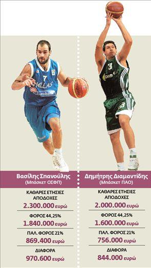 Μπελάδες με την Εφορία  στα παρκέ του μπάσκετ | tovima.gr