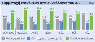 Στα 1,17 δισ. ευρώ οι πωλήσεις  ελληνικών μετοχών από τους ξένους | tovima.gr