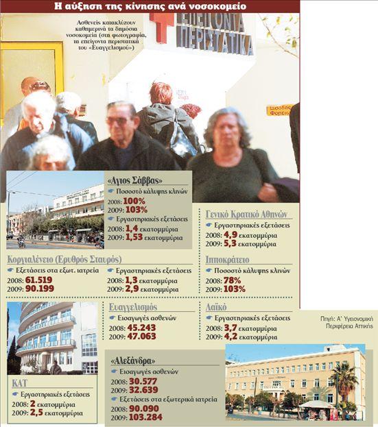 Ο κόσμος επιστρέφει στο ΕΣΥ λόγω ανέχειας   tovima.gr