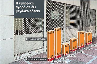 «Κατέβασαν ρολά» 60.000 μικρομεσαίοι | tovima.gr
