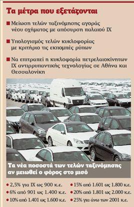 Ολα στο τραπέζι  για νέα απόσυρση  αυτοκινήτων | tovima.gr