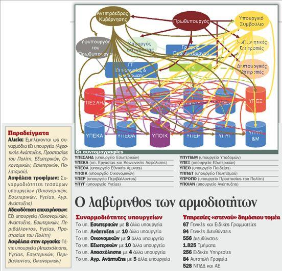 Υπουργεία  χαμένα στις…  αρμοδιότητες   tovima.gr