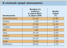 «Σέρνεται» για πρώτη φορά  η αγορά υπολογιστών | tovima.gr