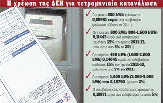 Κλιμακωτές ανατιμήσεις κατά 15%  στο ηλεκτρικό ρεύμα για την τριετία   tovima.gr