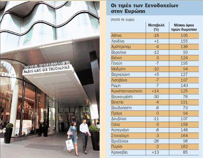 Μειώθηκαν ως και 11% οι τιμές στα ξενοδοχεία   tovima.gr