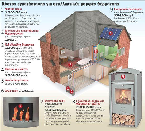 Οι τρόποι να ζεσταθούμε χωρίς πετρέλαιο | tovima.gr