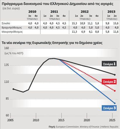 Τροχοπέδη ο «κίνδυνος χώρας»  για τους ξένους θεσμικούς | tovima.gr