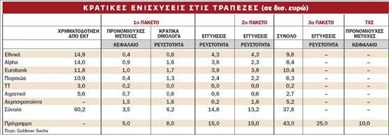 Προς αυξήσεις κεφαλαίου και άλλες τράπεζες   tovima.gr
