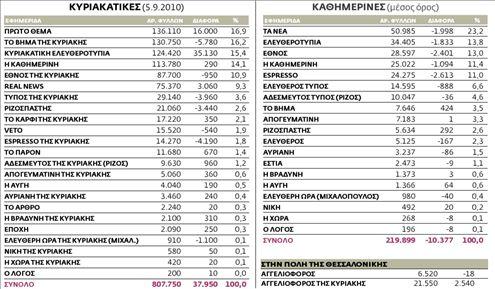 Η κυκλοφορία των εφημερίδων από 30.8.2010 ως 5.9.2010 πανελλαδικά | tovima.gr