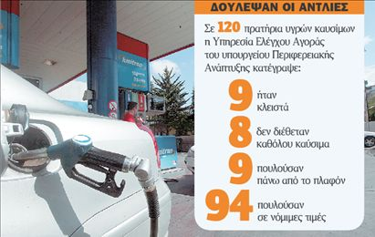 Προς νέα τιμή πλαφόν στην αμόλυβδη   tovima.gr