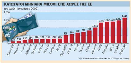 Στα επίπεδα του 2004 θα οδηγηθούν οι μισθοί   tovima.gr
