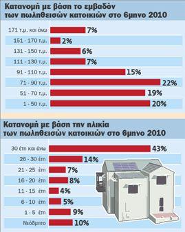 Πτώση τιμών 15% στην κτηματαγορά   tovima.gr
