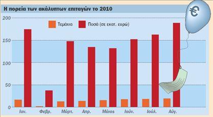 Αυξήθηκαν τα «φέσια» τον Αύγουστο   tovima.gr
