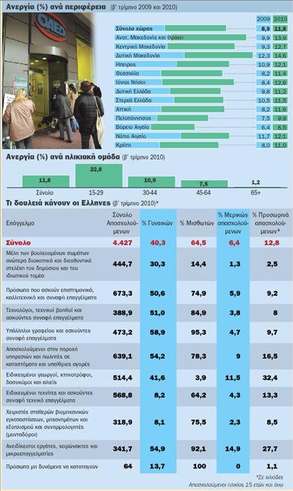 Η ανεργία «τρέχει»  με 23% στους νέους  – Εφθασε στο 14,9%  στη Βόρεια Ελλάδα   tovima.gr
