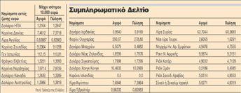 Συνάλλαγμα | tovima.gr