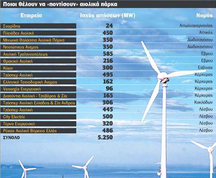 Ισχυρό ρεύμα για αιολικά | tovima.gr