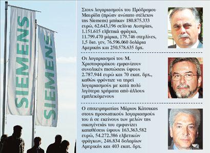 Χορεύοντας με τα εκατομμύρια της Siemens | tovima.gr