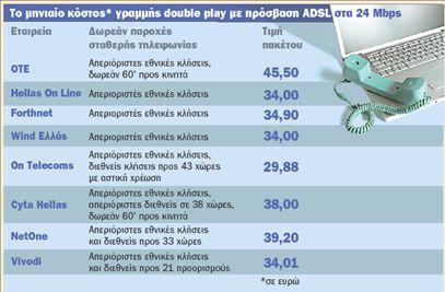 Τo double play οδηγεί την αγορά | tovima.gr