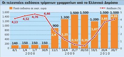 Καλύφθηκε με 3,975% η έκδοση εντόκων   tovima.gr