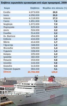 Στους κορυφαίους προορισμούς  της κρουαζιέρας η Ελλάδα   tovima.gr