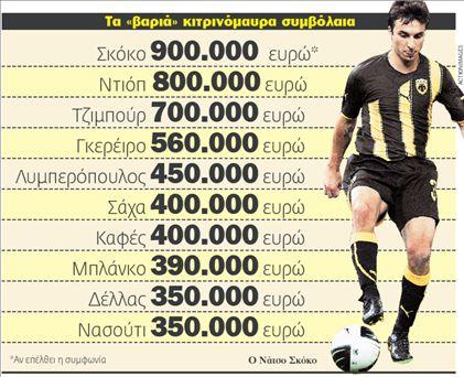 Σκόκο, ο πιο ακριβοπληρωμένος της ΑΕΚ | tovima.gr
