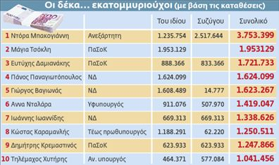 H κρίση δεν πιάνει τους βουλευτές | tovima.gr