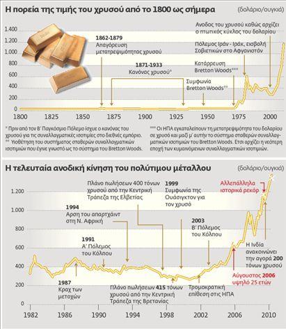 Ο δεκάλογος του χρυσού ράλι | tovima.gr