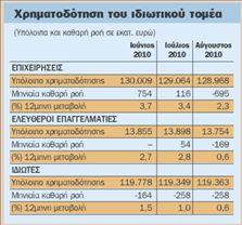 «Στράγγιξε» από ρευστό  η αγορά τον Αύγουστο | tovima.gr