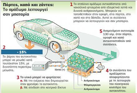 Ετοιμάζουν το πρώτο «αυτοκίνητο-μπαταρία»   tovima.gr
