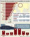 Οι «χρυσές» πόλεις της ναυτιλίας | tovima.gr