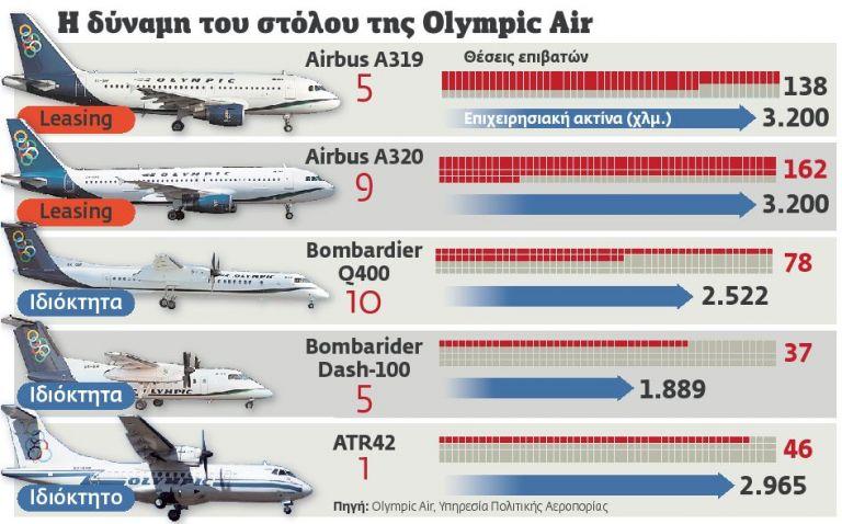 Με… κομμένα φτερά η Οlympic Αir | tovima.gr