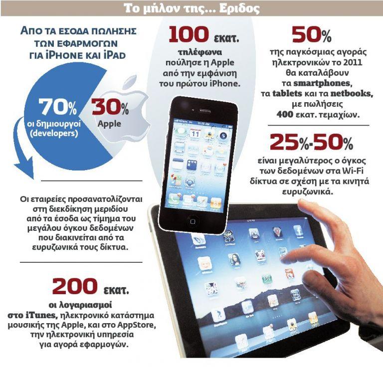 Μάχη για  την πίτα  των online  υπηρεσιών | tovima.gr