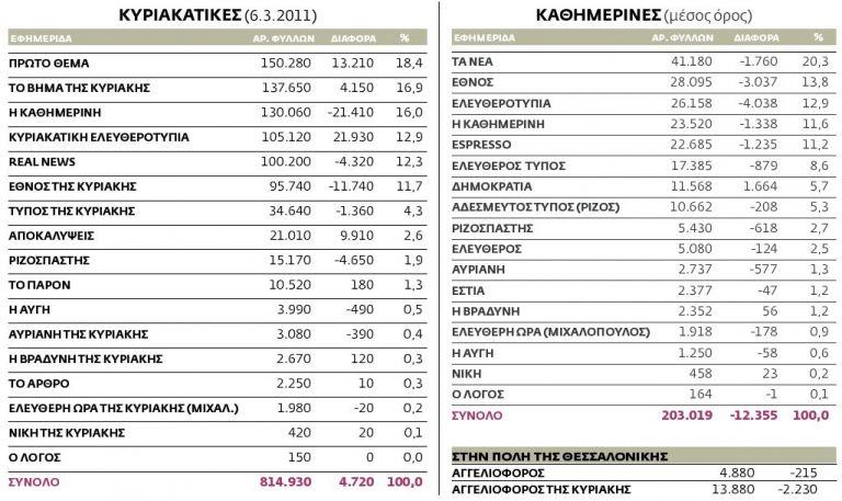 Η κυκλοφορία των εφημερίδων από 28.2.2011 ως 6.3.2011 πανελλαδικά | tovima.gr