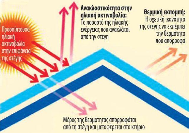 Επανάσταση στη θερμομόνωση με μία… πινελιά | tovima.gr