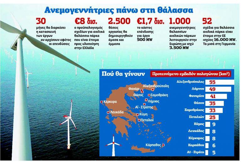 Επενδύσεις €8 δισ.  σε υπεράκτια  αιολικά πάρκα | tovima.gr