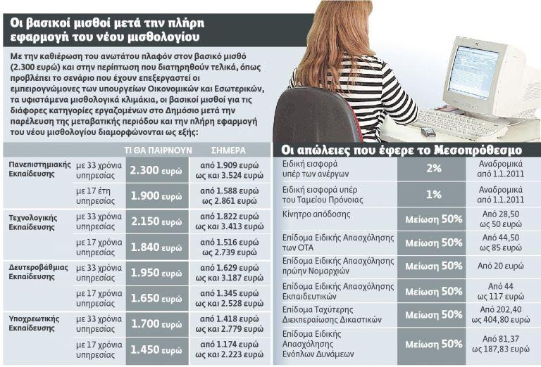 Στα 2.700 ευρώ ο ανώτατος μισθός στο Δημόσιο   tovima.gr