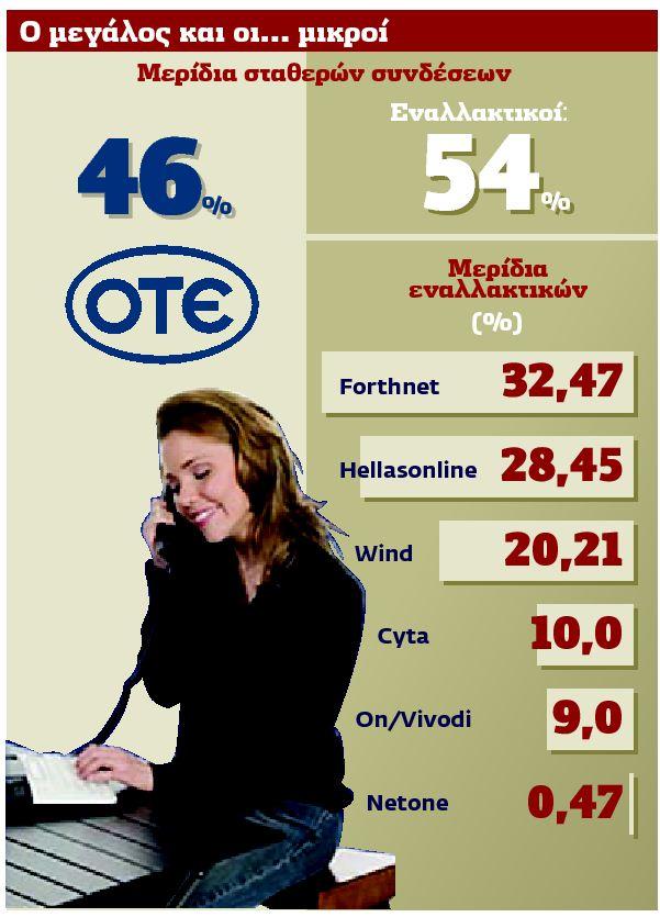 Σπάει στα δύο ο ΟΤΕ  με νομοσχέδιο | tovima.gr