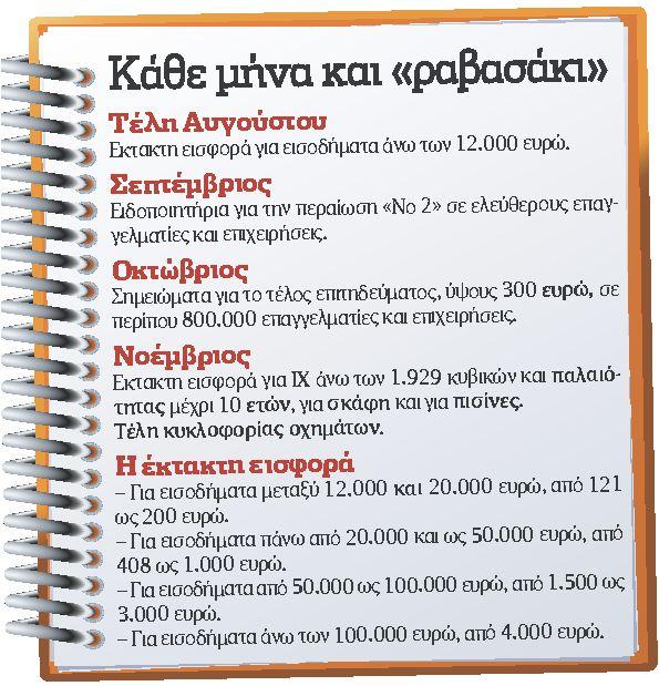 Στο τραπέζι μειώσεις φόρων για  αλλαγή κλίματος στην οικονομία   tovima.gr