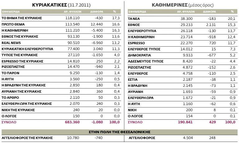Η κυκλοφορία των εφημερίδων από 25.7.2011 ως 31.7.2011 πανελλαδικά | tovima.gr